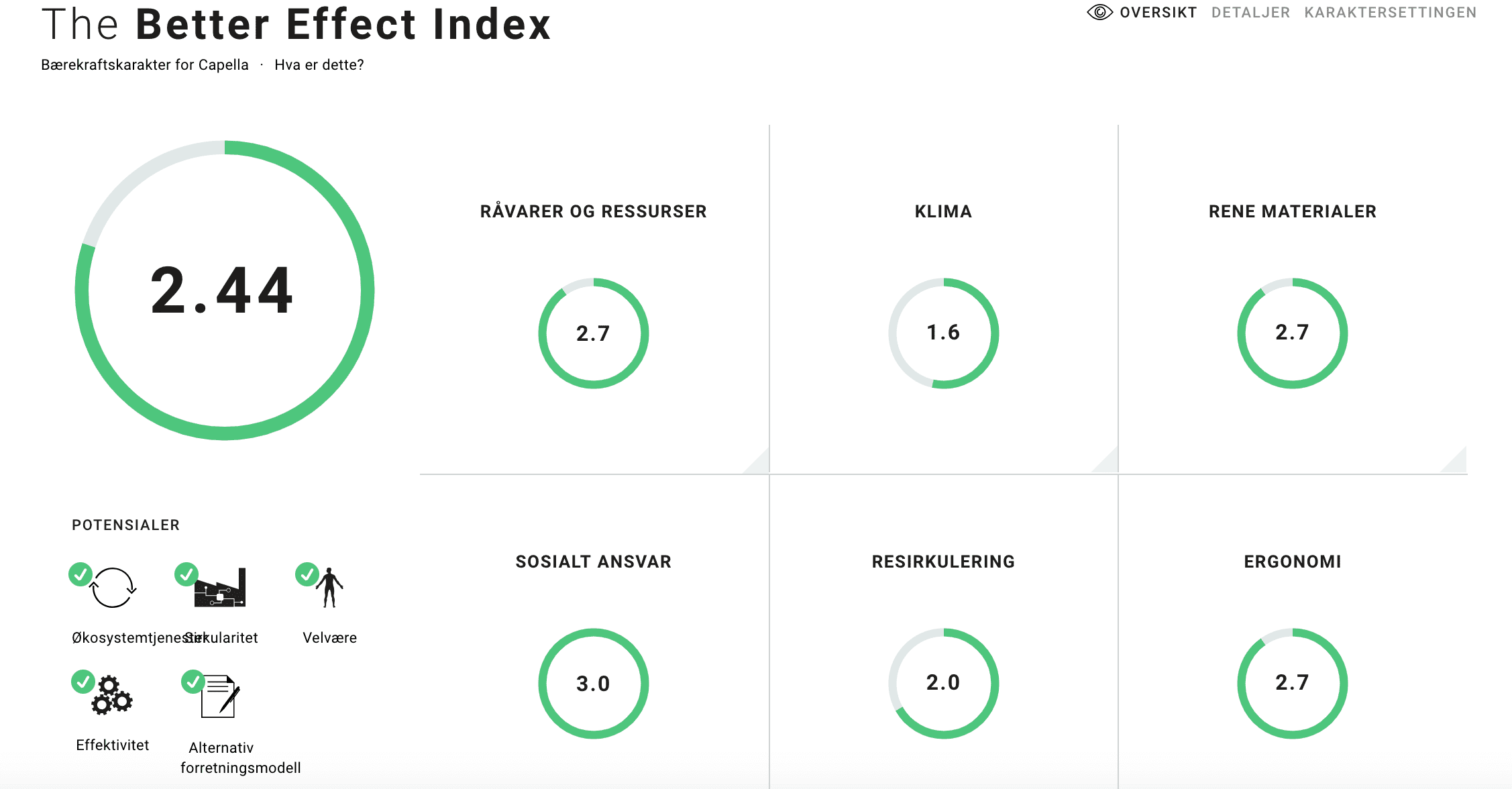 the better effect index